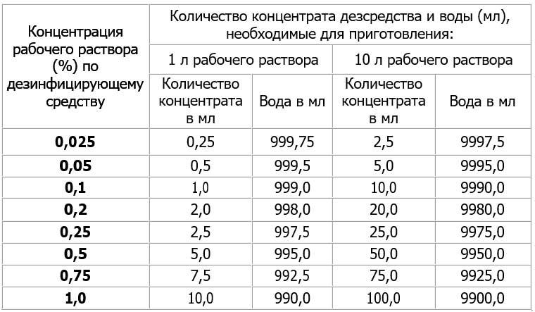 Таблица расчета концентрации раствора дезсредства